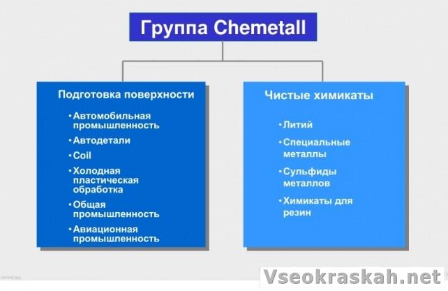 хеметалл. подготовка поверхности